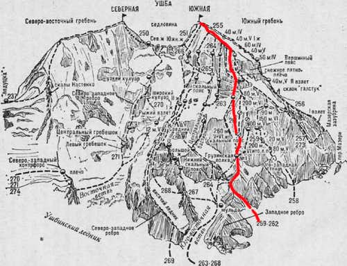 The route diagram from the...