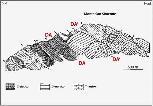 Monte San Simeone geology