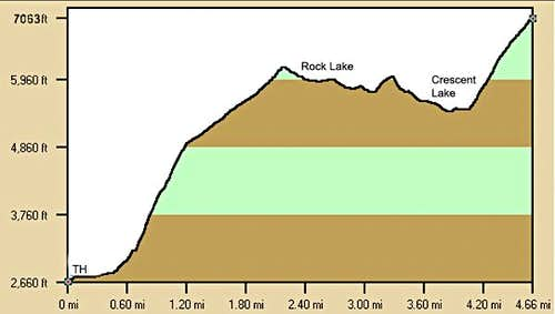 The profile of the Rock Lake trail and climb to the summit of Mount Howard.
