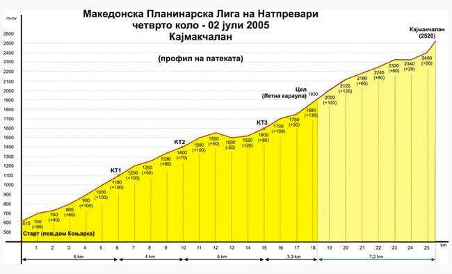 Route Skocivir -...