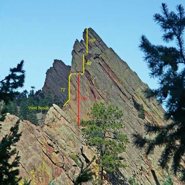 The Third Flatiron descent....