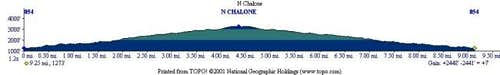 Here\'s the elevation graph....