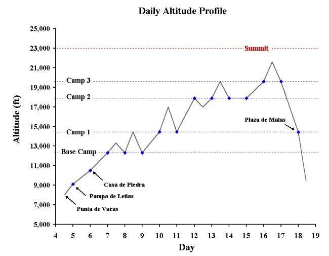 Graph of my daily altitude on...