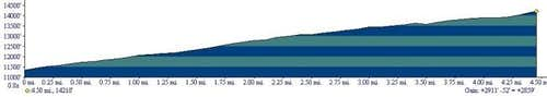 Bross elevation profile from...