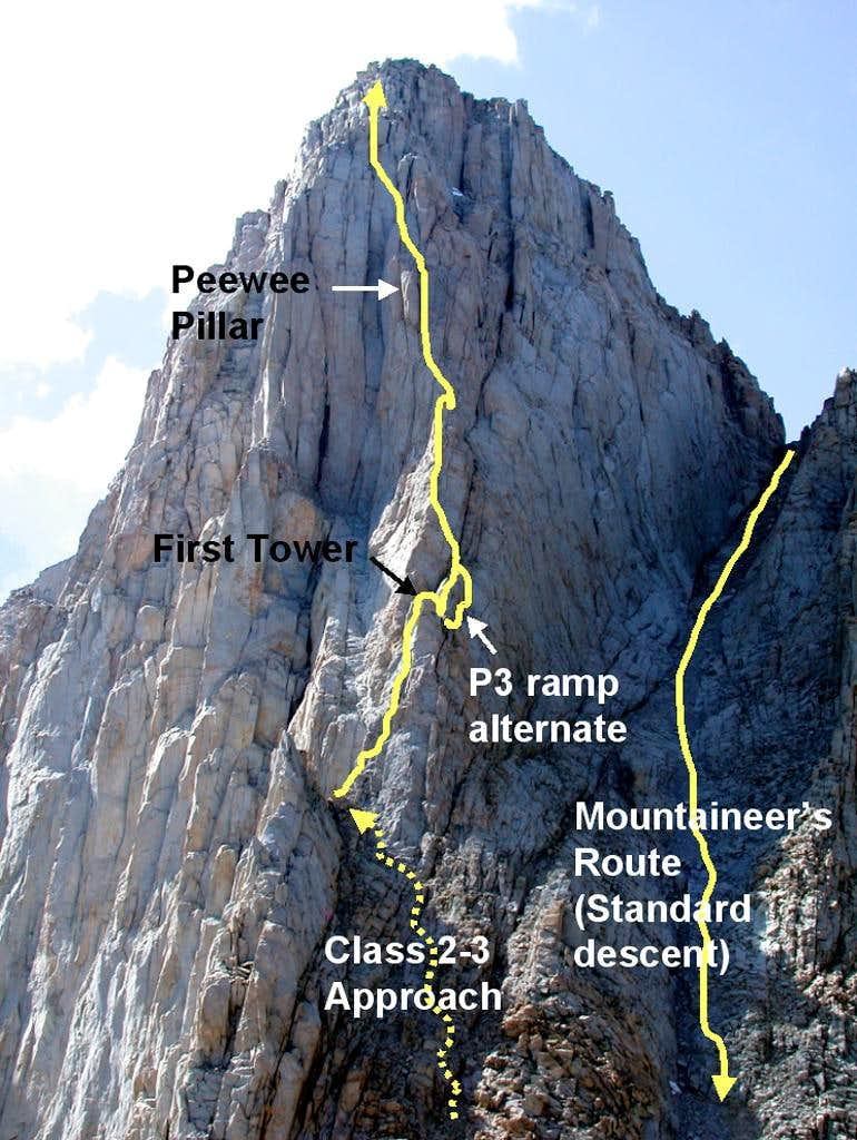 East Buttress overview