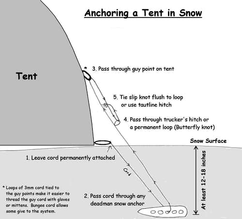 Anchoring Tents in Snow