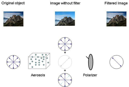 Polfilter Working Principle