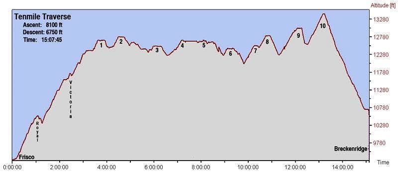 Elevation-time profile of Tenmile Traverse
