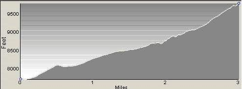 Profile of Boulder Peak Route