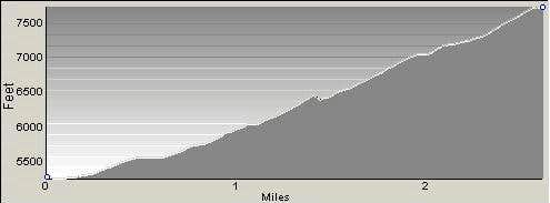 Profile of Boulder Point Route
