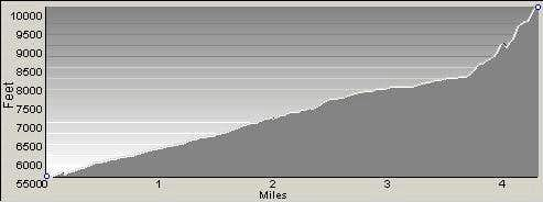 Profile of Freeman Peak