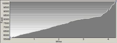 Profile of Freeman Peak