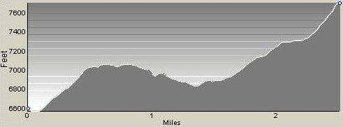 Profile of Castle Rock Route