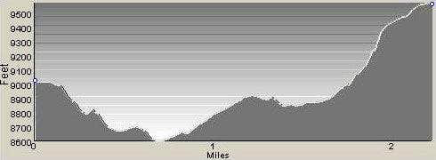 Profile of Route from Little St Joe to St Joseph