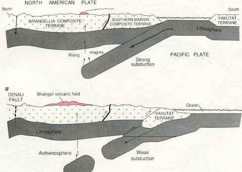 Wrangell Subduction Zone