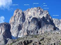 Mount Kenya from North