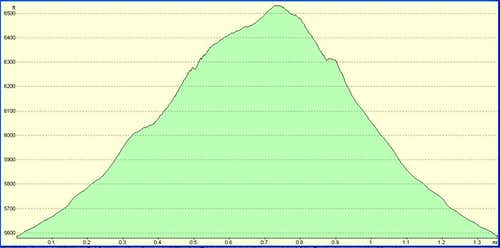 Jaybird Elevation Profile