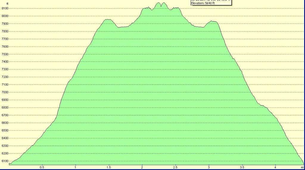 Mt. Stirling Elevation Profile