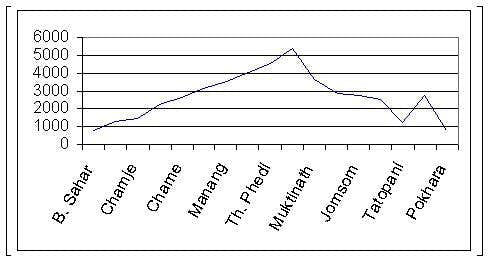 Altitude profile of the trek