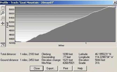Goat Mountain Route Profile