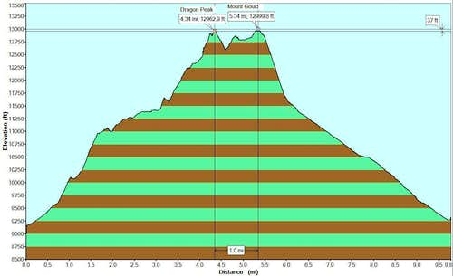 dragon and gould elevation profile