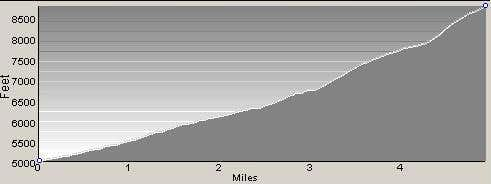 Profile of Route to Piquett Mountain