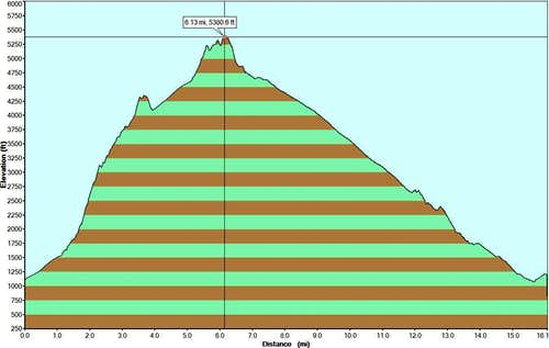 Monrovia Peak Elevation Profile