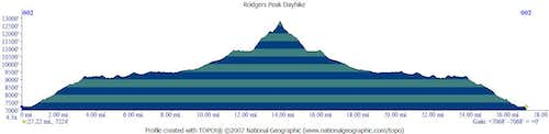 Rodgers Peak Elevation Profile