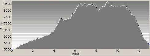 Profile of Downing Ridge Point-to-Point Climb