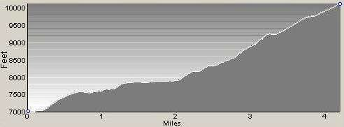 Profile of Gem Lake Gully Route