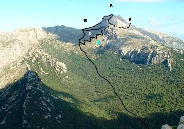 Routes from Comellar des Prat
