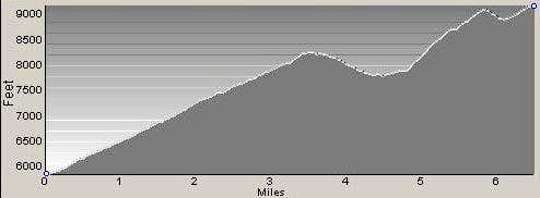 Profile of Lolo Route