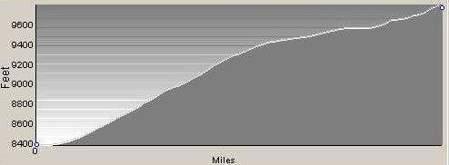 Profile of Climbers Route