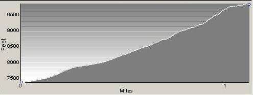 Profile of Climbers\' Route
