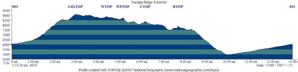 Yucaipa Ridge Elevation Profile