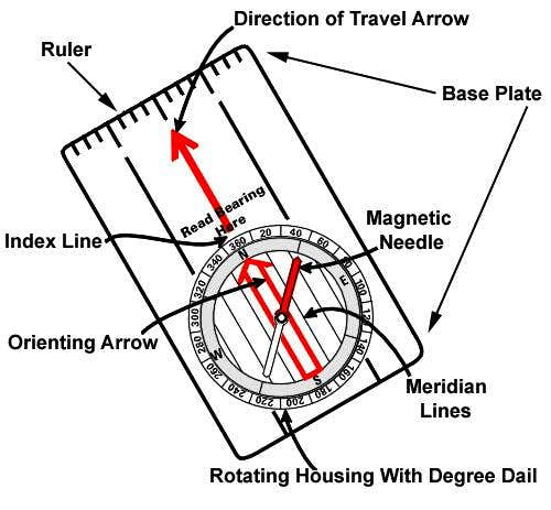 "Figure 1 of Article ""Compass Basics: An Introduction to Orientation and Navigation"""