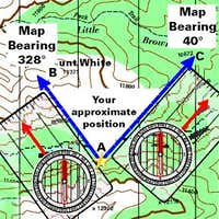 Figure 6 of Article  Compass Basics: An Introduction to Orientation and Navigation