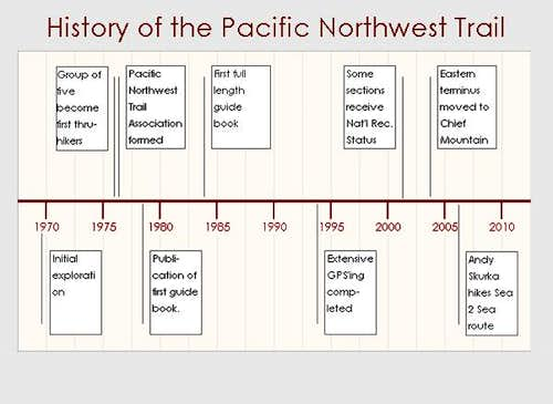 Pacific Northwest Trail Timeline