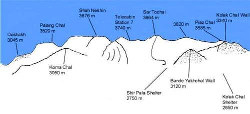 Reference for Mt. Tochal