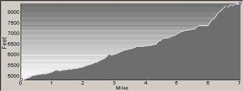 Chaffin High Lakes Route Profile