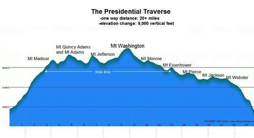 Presidential Traverse  - Madison to Webster