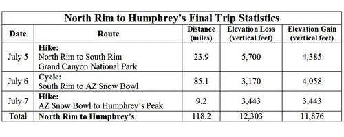 Rim to Humphries Stats