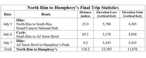 Rim to Humphries Stats