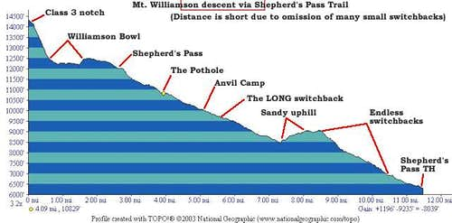 TOPO! profile of the descent...