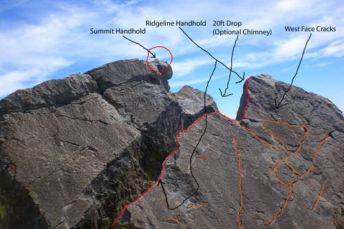 Summit Diagram