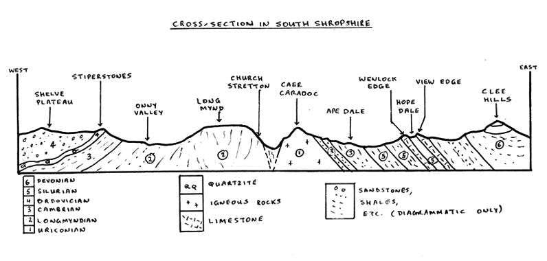 Geological cut through of South Shropshire Hills AONB