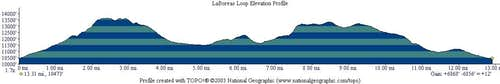 Elevation Profile, LaBoreas Loop