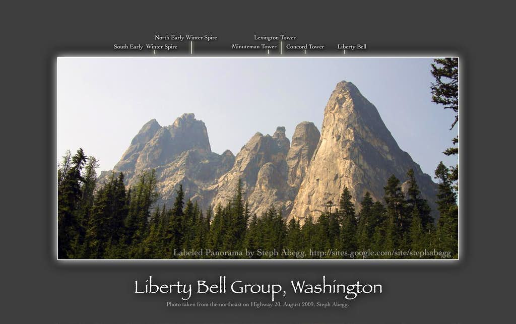 Labeled panorama of the Liberty Bell group
