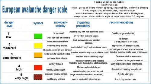 Avalanche risk scale