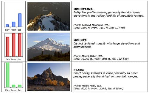 Peak, Mount, or Mountain?